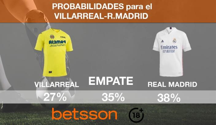 Villarreal vs Real Madrid Claves para ganar en las casas de apuestas online
