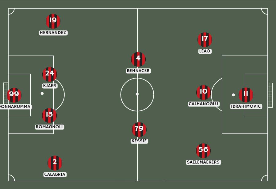 Formación del Milan frente al Napoli