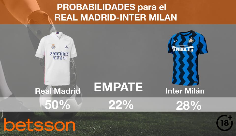 Real Madrid  vs Inter de Milán   Pronóstico, Previa y Cuotas