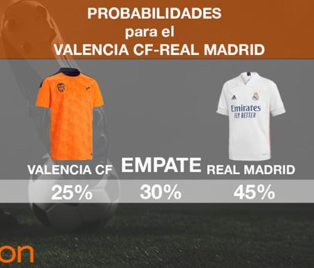 Valencia Vs Real Madrid | Pronóstico, Previa y Cuotas