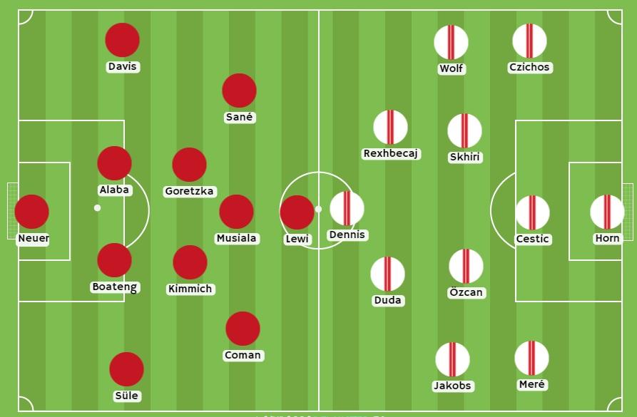 Bayern vs Colonia alineaciones esperadas