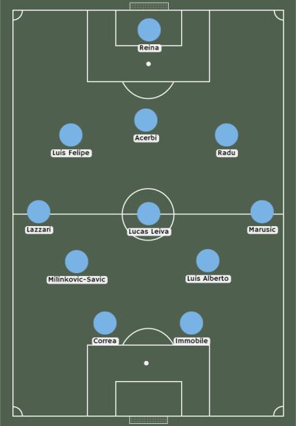Posible alineación del Lazio