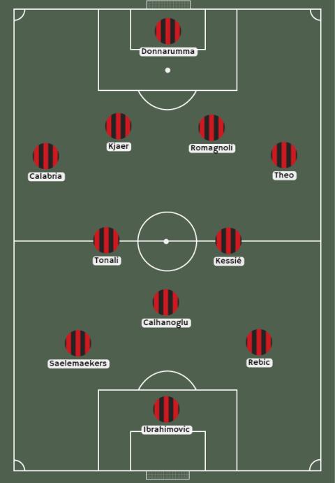 Alineación de Ac Milán