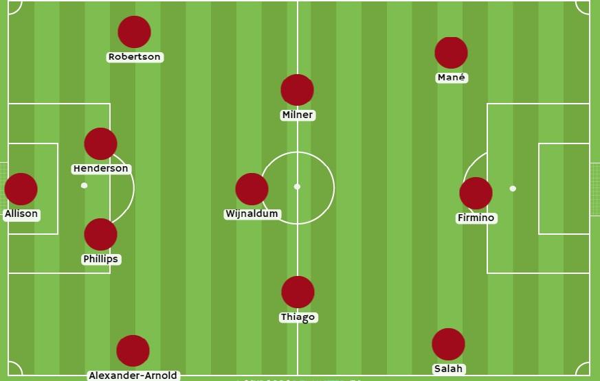 Posible Alineación Liverpool