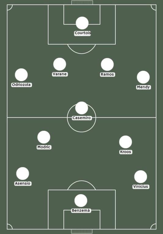 Posible alineación del Real Madrid