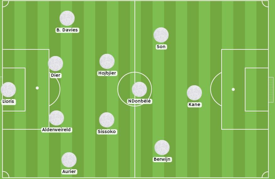 Posible alineación del Tottenham