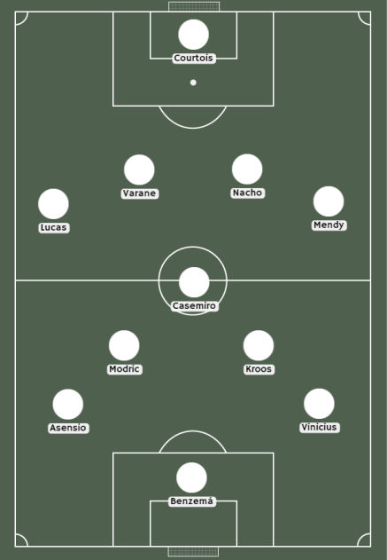 Posibles alineaciones de Real Madrid