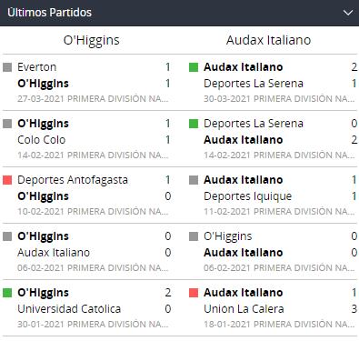 Apostar en primera división Chile