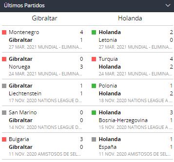 Apostar en Eliminatorias UEFA Jornada 3