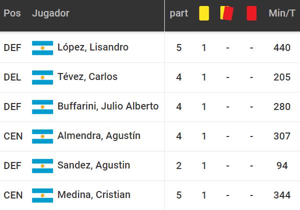 Betsson Bet365 Betsafe Apostar Libertadores Boca Juniors vs The Strongest