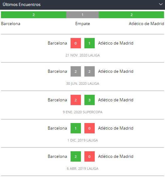 Betsson Bet365 Betsafe Apostar en LaLiga Barcelona Atlético