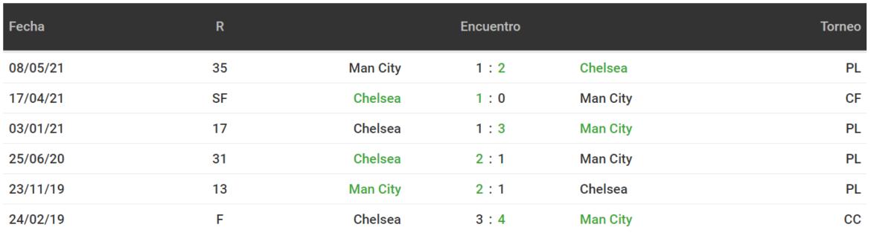 Betsson Bet365 Betsafe Apostar Final Champions Manchester City Chelsea
