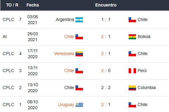 Betsson Bet365 Betsafe Apostar Eliminatorias CONMEBOL Chile vs Bolivia 2021