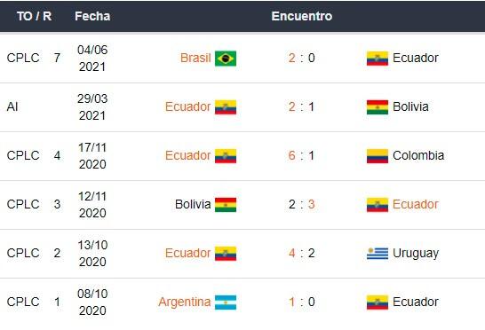 Betsson Bet365 Betsafe Apostar Eliminatorias CONMEBOL Ecuador vs Perú 2021