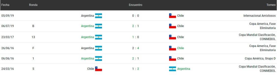 Betsson Bet365 Betsafe Apostar Eliminatorias CONMEBOL Argentina vs Chile 2021