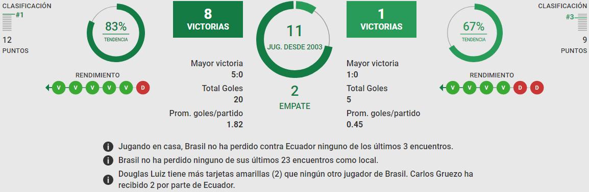 Betsson Bet365 Betsafe Apostar Eliminatorias CONMEBOL Brasil vs Ecuador 2021