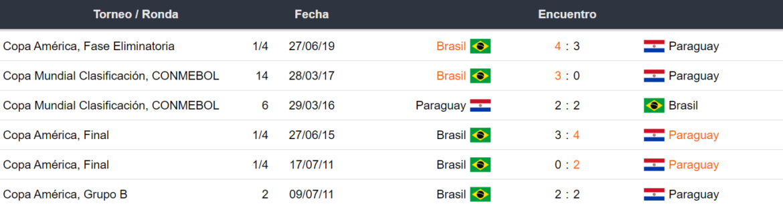 Betsson Bet365 Betsafe Apostar Eliminatorias CONMEBOL Paraguay vs Brasil 2021