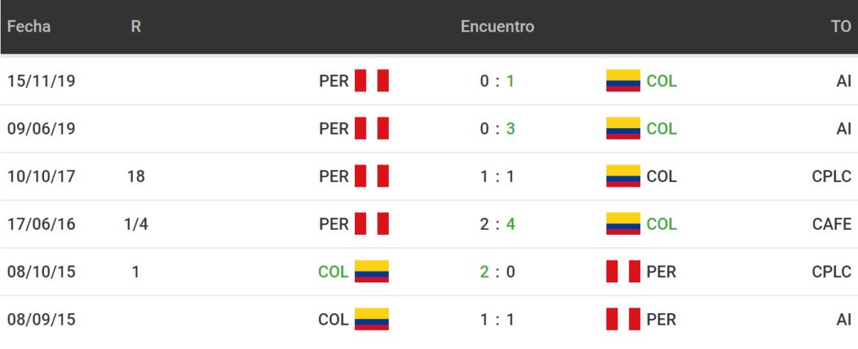 Betsson Bet365 Betsafe Apostar Eliminatorias CONMEBOL Perú vs Colombia 2021