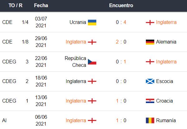 Inglaterra vs Dinamarca