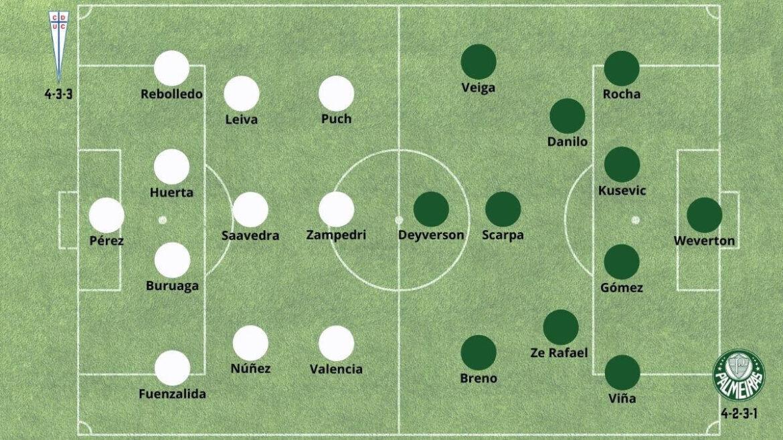 Palmeiras vs Universidad Católica - Posibles alineaciones