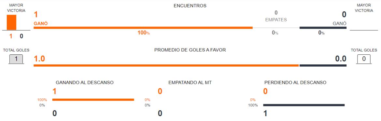 Previa Palmeiras vs Universidad Católica