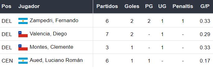 Líderes goleadores de la Universidad Católica