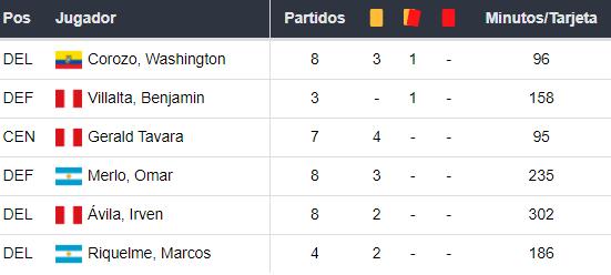 Deportivo Municipal vs Sporting Cristal