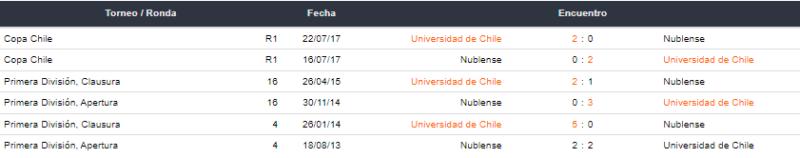Universidad de Chile vs Ñublense