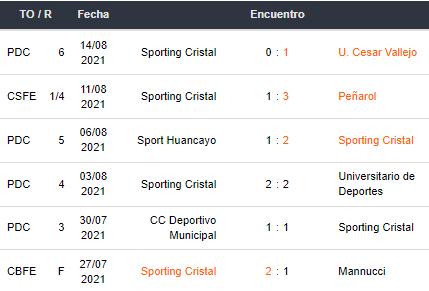 Peñarol vs Sporting Cristal