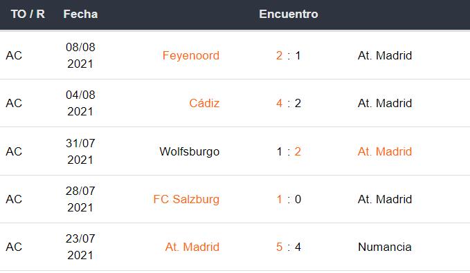 Celta de Vigo vs Atlético de Madrid