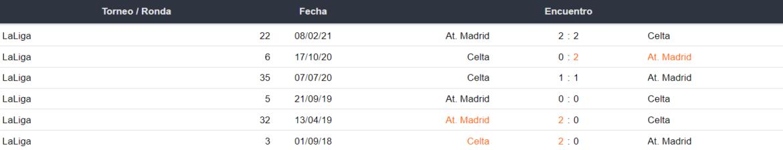 Celta de Vigo vs Atlético de Madrid Historial