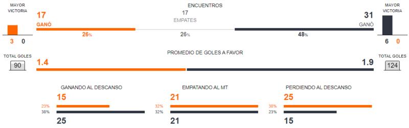 At. Madrid vs. Barcelona