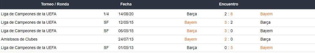 Barcelona vs Bayern Munich apuestas Betsson