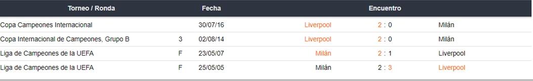 Liverpool vs Milán apuestas Betsson