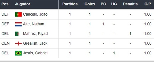 PSG vs Manchester City apuestas Betsson