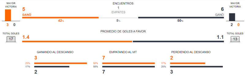 Ecuador vs. Chile