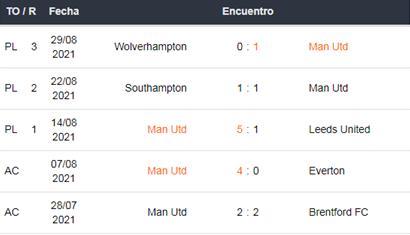 Manchester United vs Newcastle apuestas Betsson