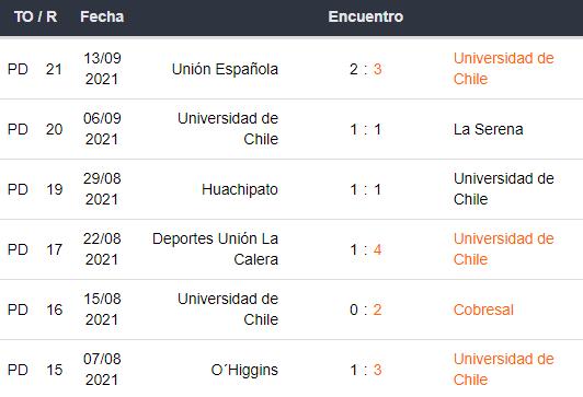 U. de Chile vs Colo Colo