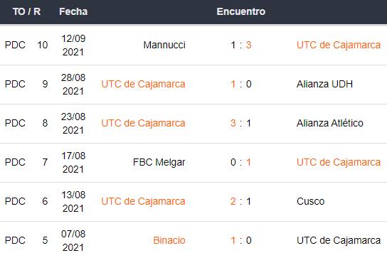 UTC Cajamarca vs. Sporting Cristal