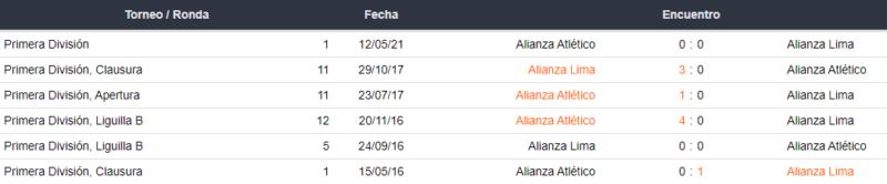 Alianza Atlético vs. Alianza Lima
