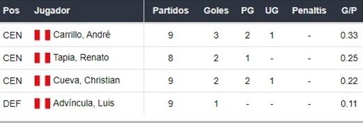 Perú vs Chile apuestas Betsson